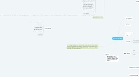 Mind Map: Видение на год