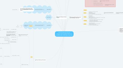 Mind Map: Pancasila Sebagai Ideologi Negara dan Penanaman Nilai-nilai Pancasila Dalam Kehidupan sehari-hari