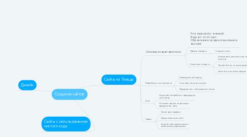 Mind Map: Создание сайтов