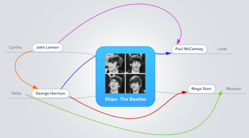 Mind Map: Ships- The Beatles