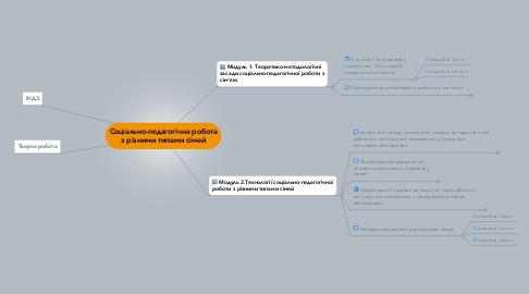 Mind Map: Соціально-педагогічна робота з різними типами сімей
