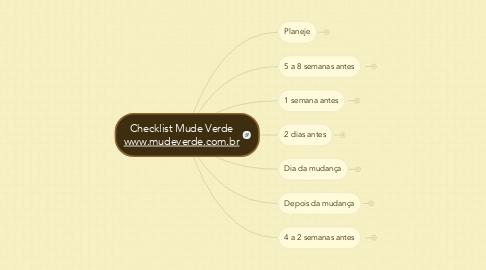 Mind Map: Checklist Mude Verdewww.mudeverde.com.br