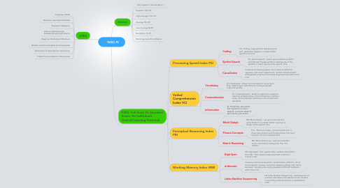 Mind Map: WISC-IV