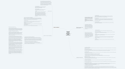 Mind Map: CONCEPT OF MAL (PROPERTY) AND OWNERSHIP