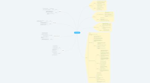 Mind Map: Teori/Analyse