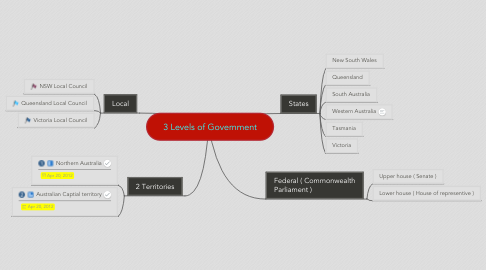 Mind Map: 3 Levels of Government