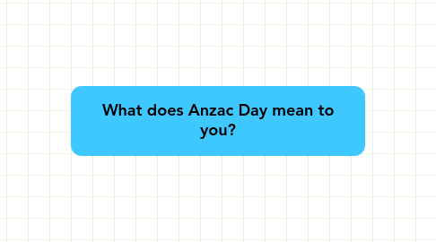 Mind Map: What does Anzac Day mean to you?