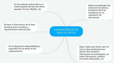 Mind Map: ADMINISTRADOR DE BASE DE DATOS