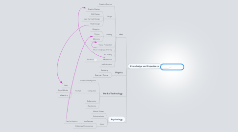 Mind Map: The Big Picture