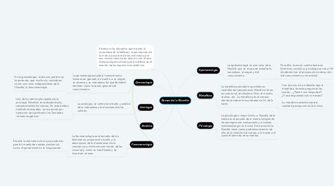 Mind Map: Ramas de la filosofía.