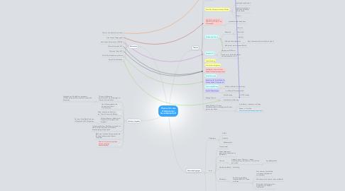 Mind Map: Themen für das Ostschweizer SocialMediaTreff