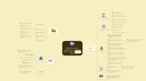 Mind Map: Rapoarte contabile regelemenate de legile RM pentru modulul Contabilitate  UNA.md