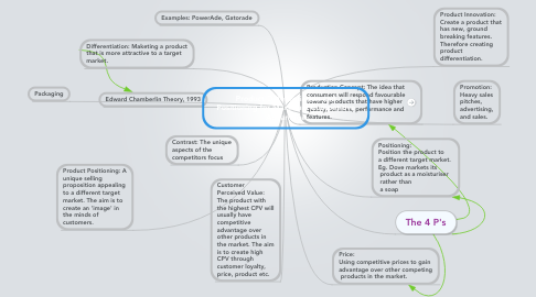 Mind Map: Product Differentiation and Positioning for Maximum Competitive Advantage