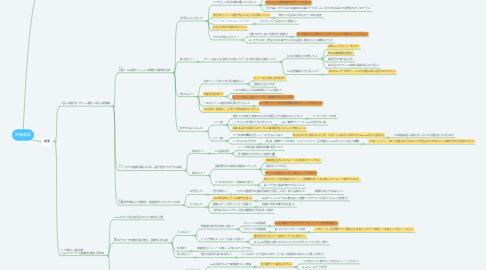 Mind Map: 評価面談