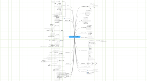 Mind Map: リピート平均5回までの取組み