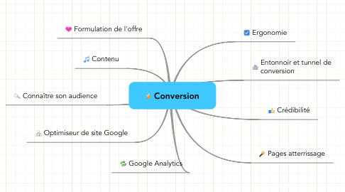 Mind Map: Conversion