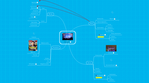 Mind Map: Concert