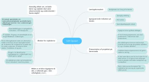 Mind Map: ILM Opstart