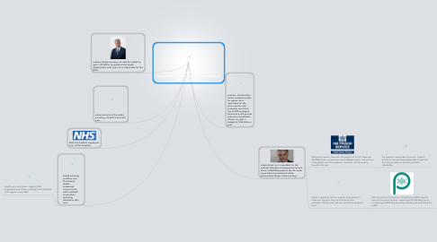 Mind Map: prime minister. He chooses the heads of departments for their experice heover looks all of the departments.