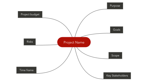 Mind Map: Project Name