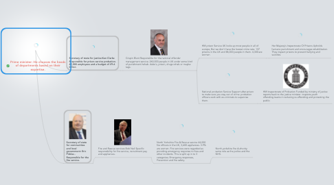 Mind Map: Prime minister: He chooses the heads of departments based on their expertise.