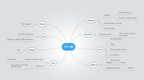 Mind Map: AGV