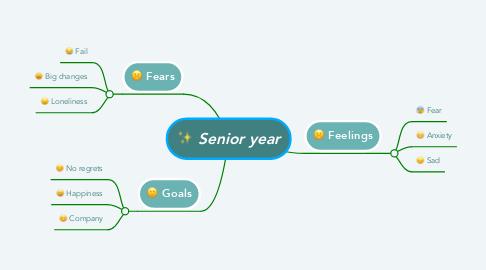 Mind Map: Senior year