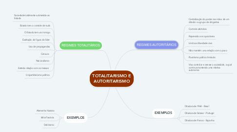 Mind Map: TOTALITARISMO E AUTORITARISMO