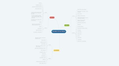 Mind Map: REGIMES TOTALITÁRIOS