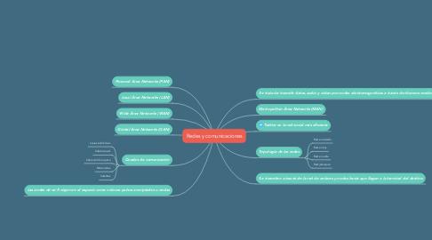 Mind Map: Redes y comunicaciones