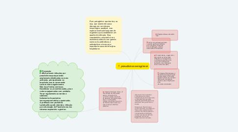 Mind Map: pseudomas aeroginosa