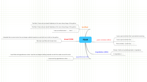 Mind Map: FEAR
