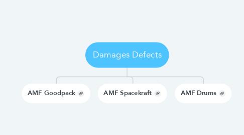 Mind Map: Damages Defects