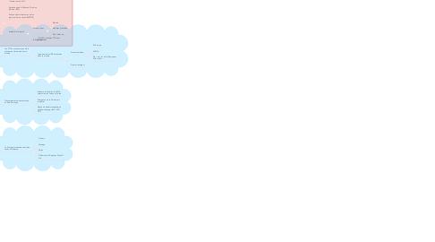 Mind Map: Points d'appui et zones d'influence des Etats-Unis dans un monde multipolaire (jalon 2)