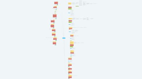 Mind Map: Nachfolger/In wird Unternehmer/In