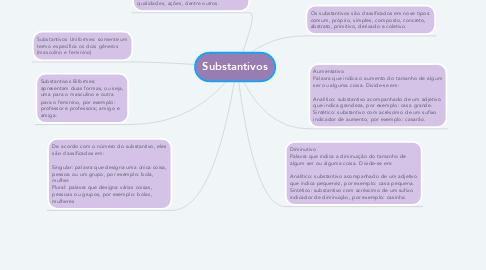 Mind Map: Substantivos