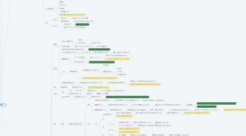 Mind Map: 茉波の価値観マップ