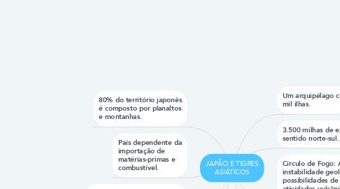 Mind Map: JAPÃO E TIGRES ASIÁTICOS