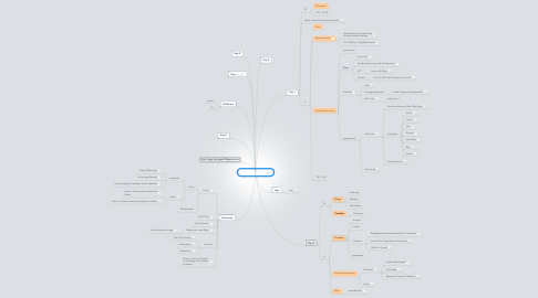 Mind Map: Digital Spa 2012