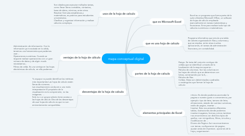 Mind Map: mapa conceptual digital