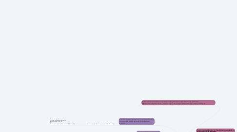 Mind Map: factorización por Ulises Olivares
