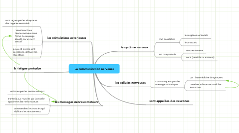 Mind Map: La communication nerveuse