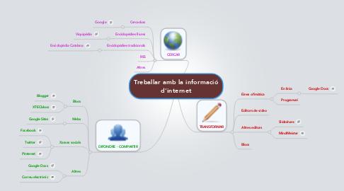 Mind Map: Treballar amb la informació d'internet
