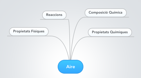 Mind Map: Aire