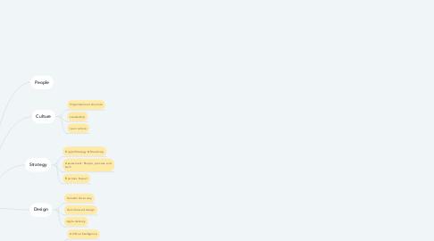 Mind Map: CI&T