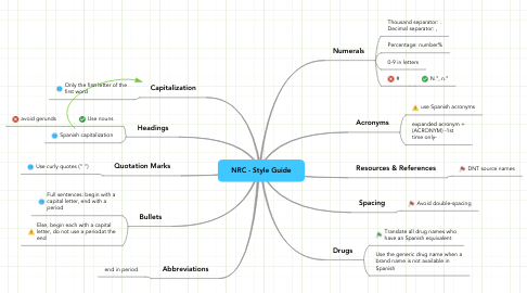 Mind Map: NRC - Style Guide