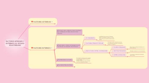 Mind Map: FACTORES INTERNOS Y EXTERNOS: EL ESTADO ECUATORIANO