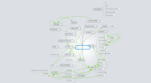 Mind Map: Autism Causes?