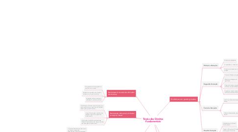 Mind Map: Teoria dos Direitos Fundamentais