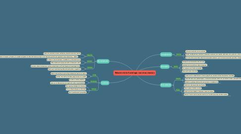 Mind Map: Relación de la Sociología con otras ciencias